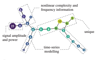 JournalClub: Navigating features: a topologically informed chart of electromyographic features space